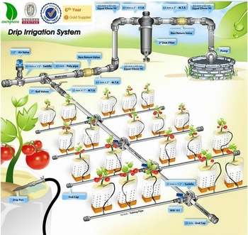 Watering system to plant with SMS confirmation watering system to plant with sms confirmation Watering system to plant with SMS confirmation Watering system to plant with SMS confirmation6